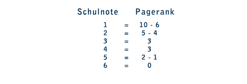 Pagerank in Schulnoten